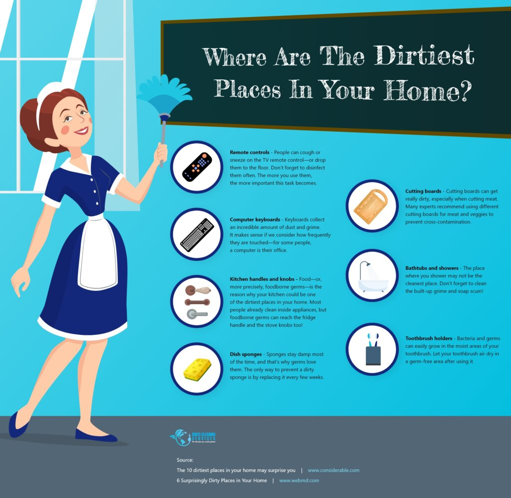 Where Are The Dirtiest Places In Your Home?